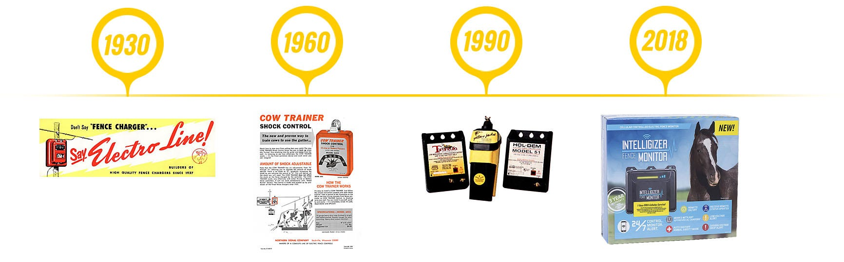 A timeline of Zareba products from 1930 until today
